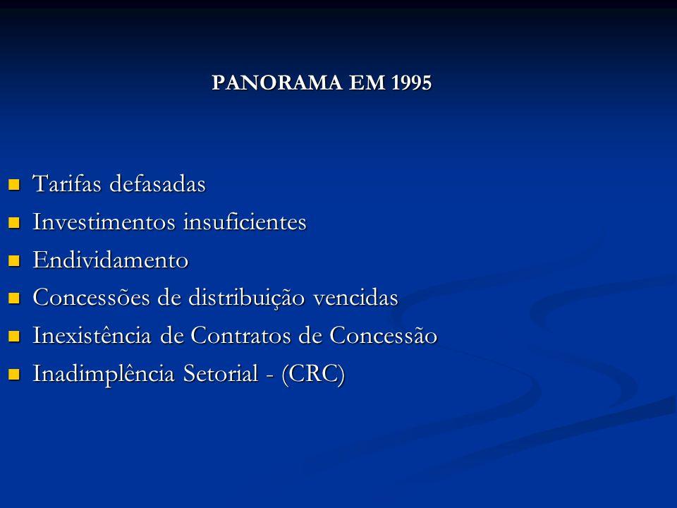 PANORAMA EM 1995 Tarifas defasadas Tarifas defasadas Investimentos insuficientes Investimentos insuficientes Endividamento Endividamento Concessões de