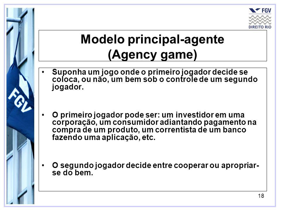 18 Modelo principal-agente (Agency game) Suponha um jogo onde o primeiro jogador decide se coloca, ou não, um bem sob o controle de um segundo jogador