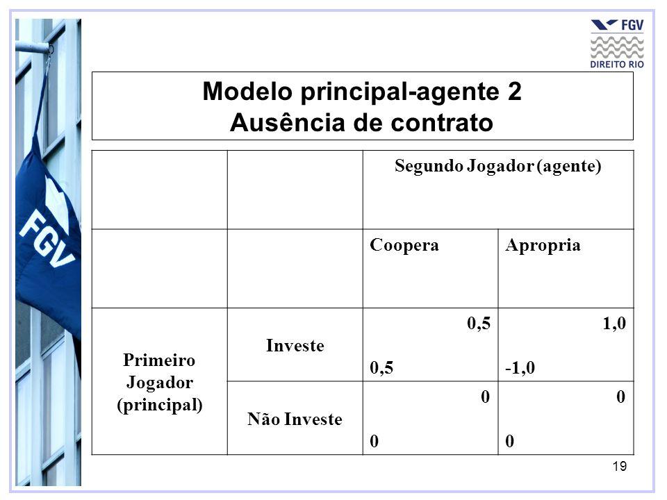 19 Modelo principal-agente 2 Ausência de contrato Segundo Jogador (agente) CooperaApropria Primeiro Jogador (principal) Investe 0,5 1,0 -1,0 Não Inves
