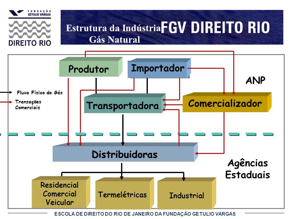 ESCOLA DE DIREITO DO RIO DE JANEIRO DA FUNDAÇÃO GETULIO VARGAS Residencial Comercial Transporte Industrial Termelétricas Distribuidoras Importador Pro