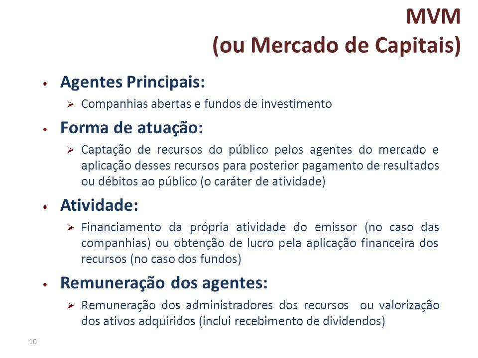 10 MVM (ou Mercado de Capitais) Agentes Principais: Companhias abertas e fundos de investimento Forma de atuação: Captação de recursos do público pelo