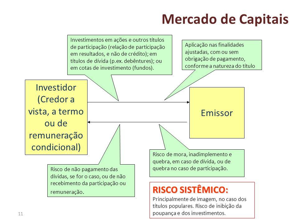 11 Mercado de Capitais Emissor Investidor (Credor a vista, a termo ou de remuneração condicional) Investimentos em ações e outros títulos de participa