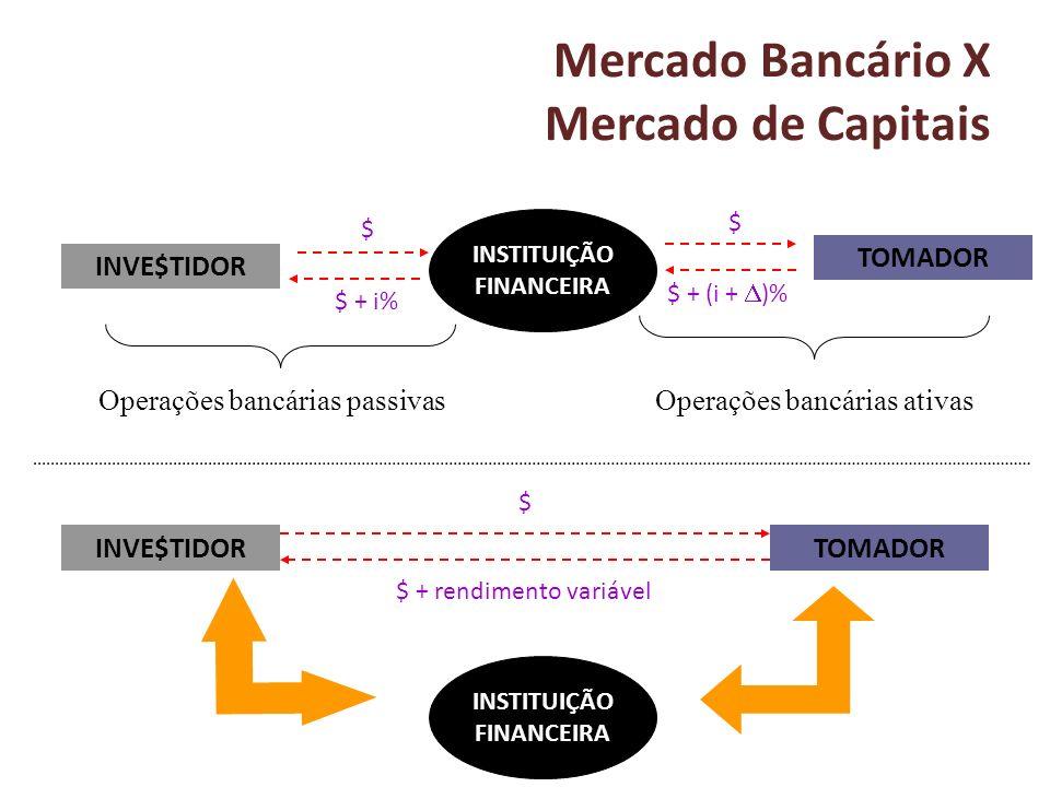 Mercado Bancário X Mercado de Capitais INVE$TIDOR TOMADOR INSTITUIÇÃO FINANCEIRA INVE$TIDORTOMADOR INSTITUIÇÃO FINANCEIRA $ $ $ + (i + )% $ + i% $ $ +