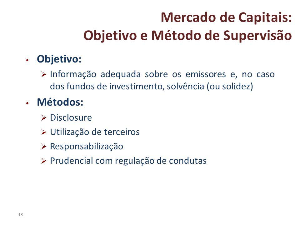 13 Mercado de Capitais: Objetivo e Método de Supervisão Objetivo: Informação adequada sobre os emissores e, no caso dos fundos de investimento, solvên