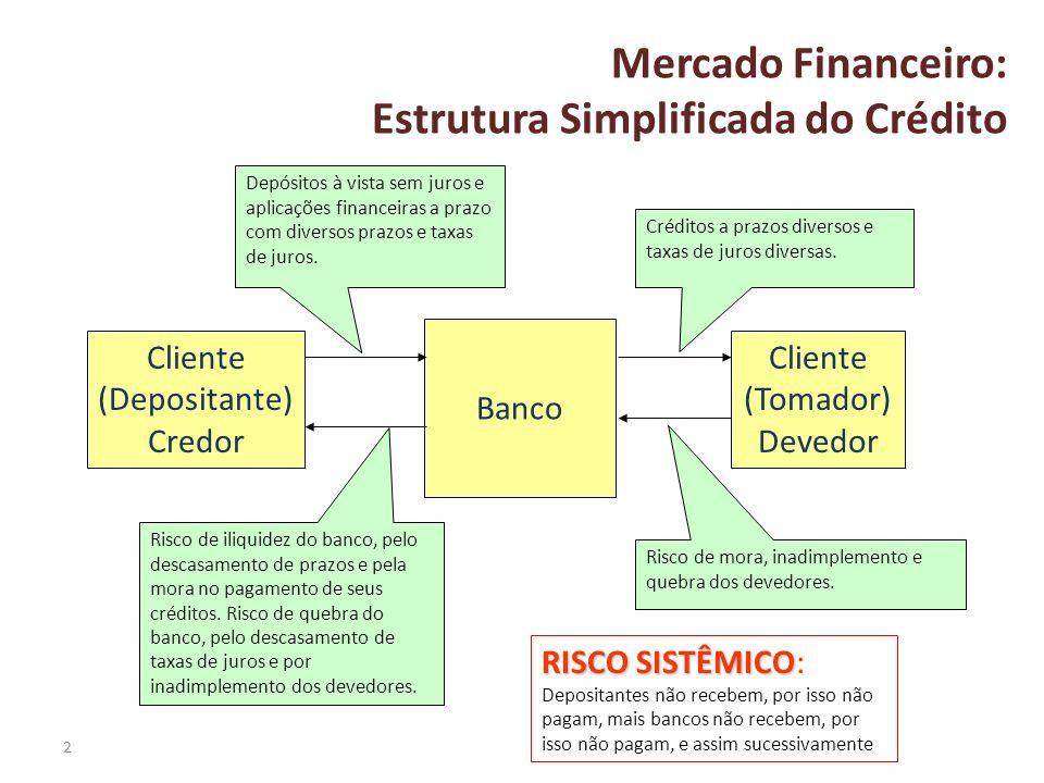 2 Mercado Financeiro: Estrutura Simplificada do Crédito Banco Cliente (Depositante) Credor Cliente (Tomador) Devedor Depósitos à vista sem juros e apl