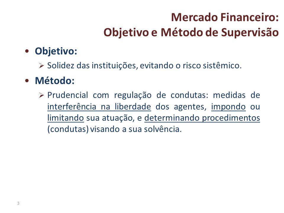 3 Mercado Financeiro: Objetivo e Método de Supervisão Objetivo: Solidez das instituições, evitando o risco sistêmico. Método: Prudencial com regulação