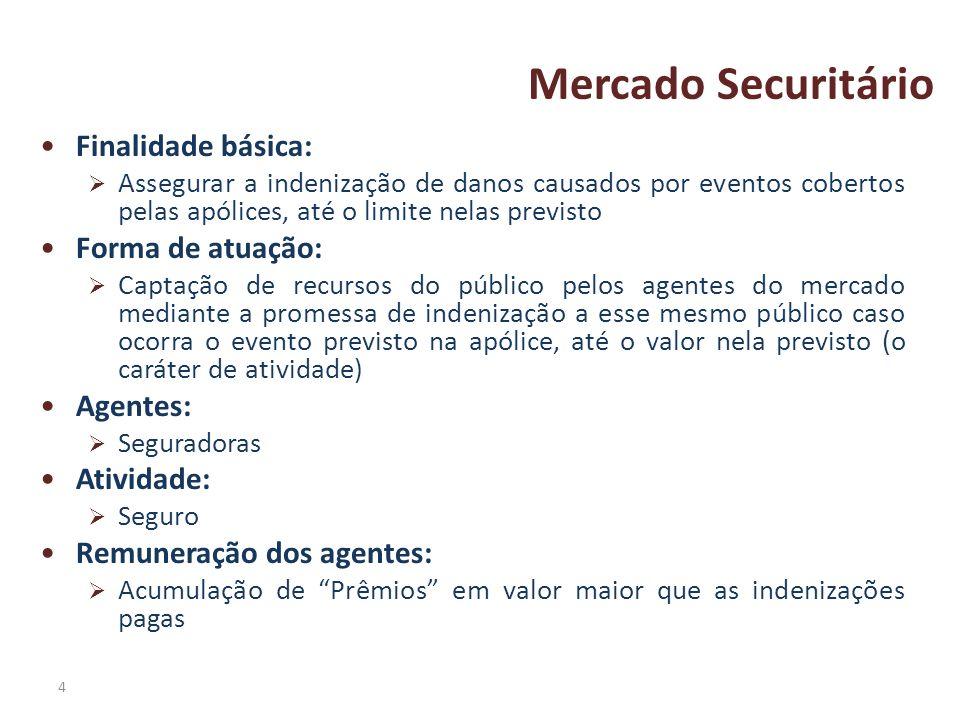 4 Mercado Securitário Finalidade básica: Assegurar a indenização de danos causados por eventos cobertos pelas apólices, até o limite nelas previsto Fo