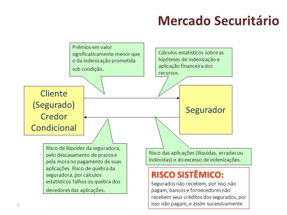 5 Mercado Securitário Segurador Cliente (Segurado) Credor Condicional Prêmios em valor significativamente menor que o da indenização prometida sob con