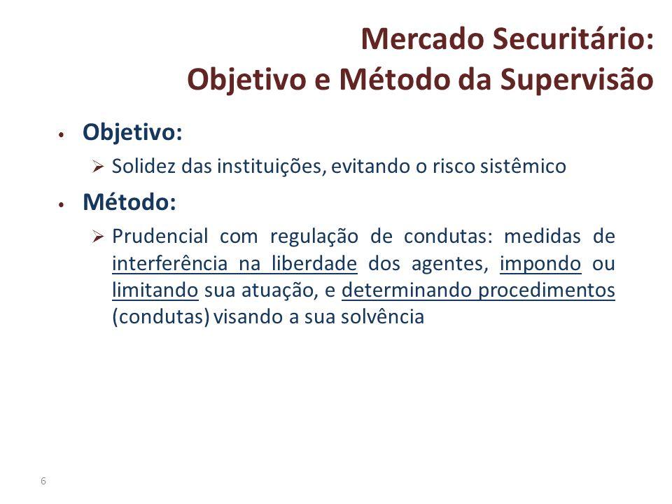 6 Mercado Securitário: Objetivo e Método da Supervisão Objetivo: Solidez das instituições, evitando o risco sistêmico Método: Prudencial com regulação