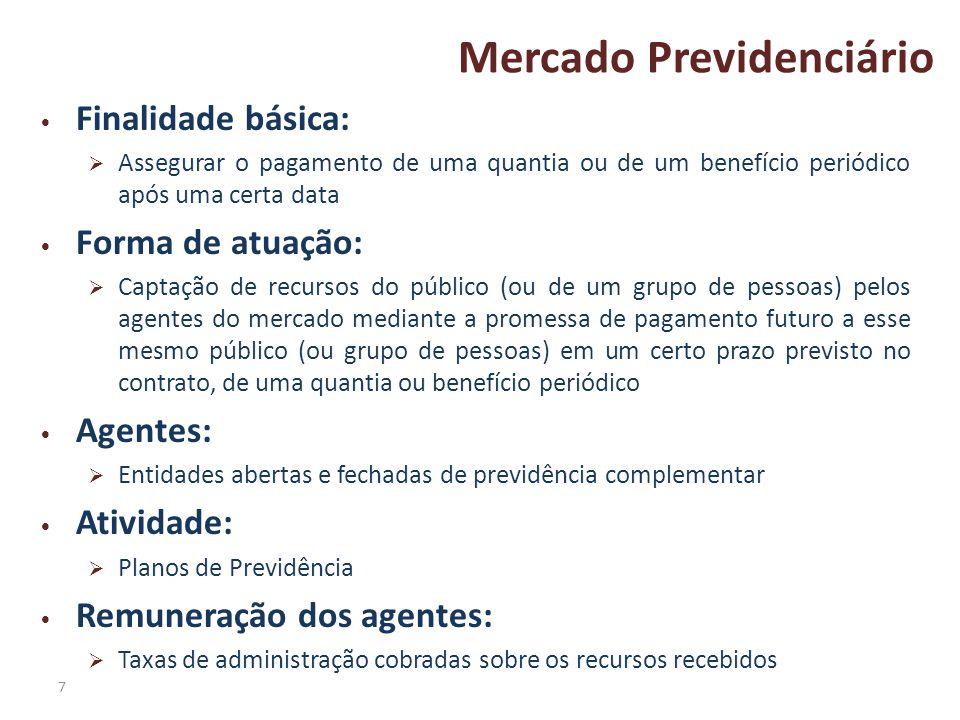 7 Mercado Previdenciário Finalidade básica: Assegurar o pagamento de uma quantia ou de um benefício periódico após uma certa data Forma de atuação: Ca
