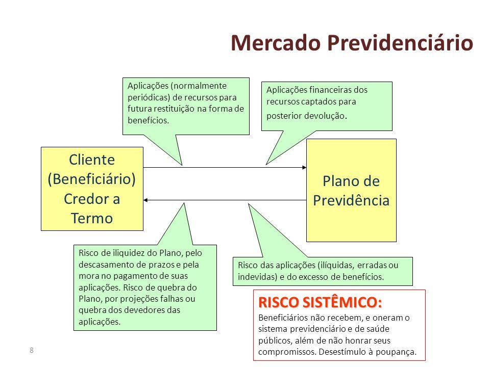 8 Mercado Previdenciário Plano de Previdência Cliente (Beneficiário) Credor a Termo Aplicações (normalmente periódicas) de recursos para futura restit