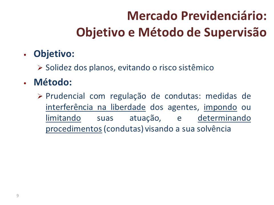 9 Mercado Previdenciário: Objetivo e Método de Supervisão Objetivo: Solidez dos planos, evitando o risco sistêmico Método: Prudencial com regulação de