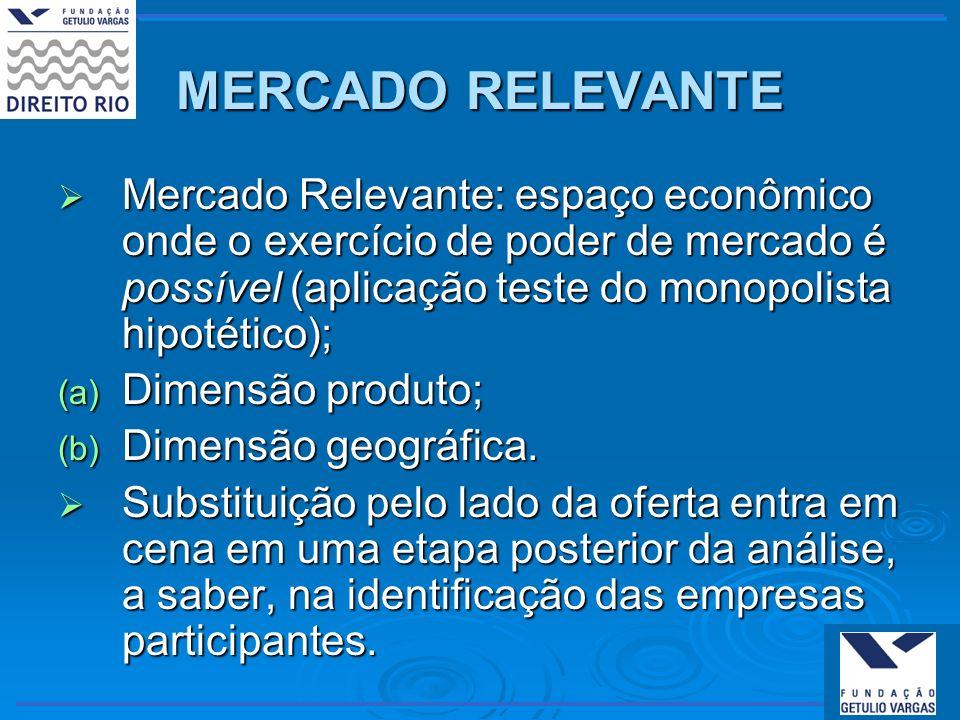 MERCADO RELEVANTE Mercado Relevante: espaço econômico onde o exercício de poder de mercado é possível (aplicação teste do monopolista hipotético); Mer