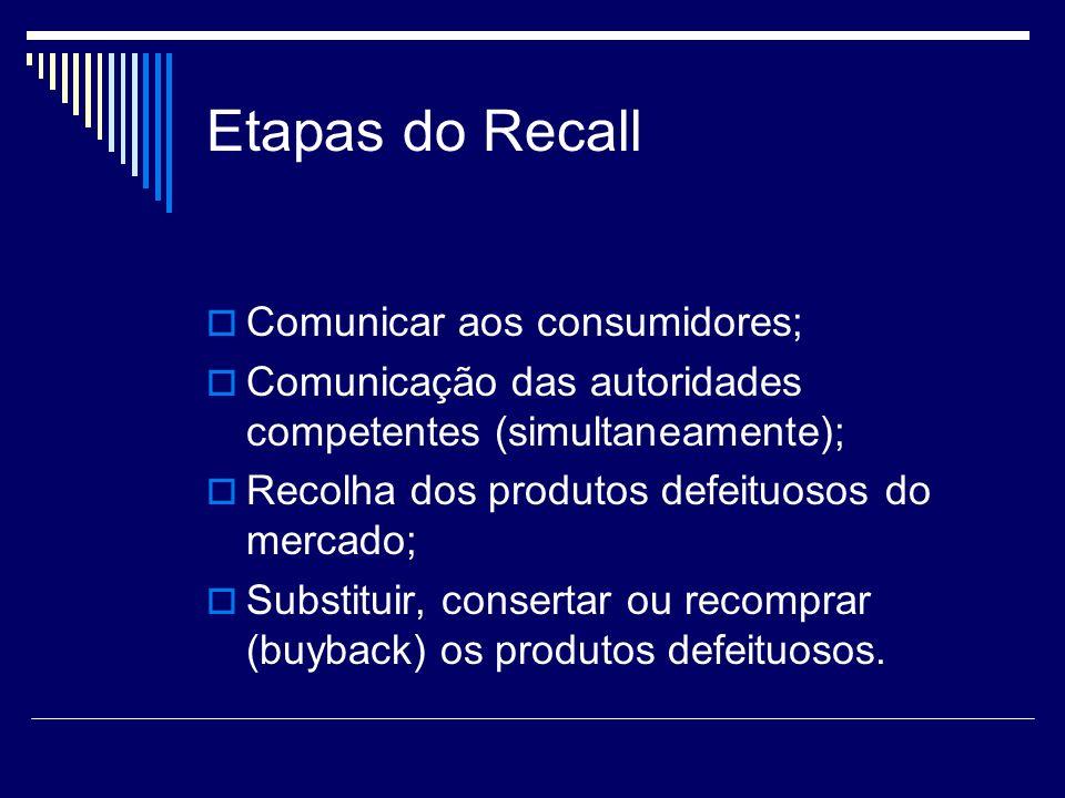 Etapas do Recall Comunicar aos consumidores; Comunicação das autoridades competentes (simultaneamente); Recolha dos produtos defeituosos do mercado; S