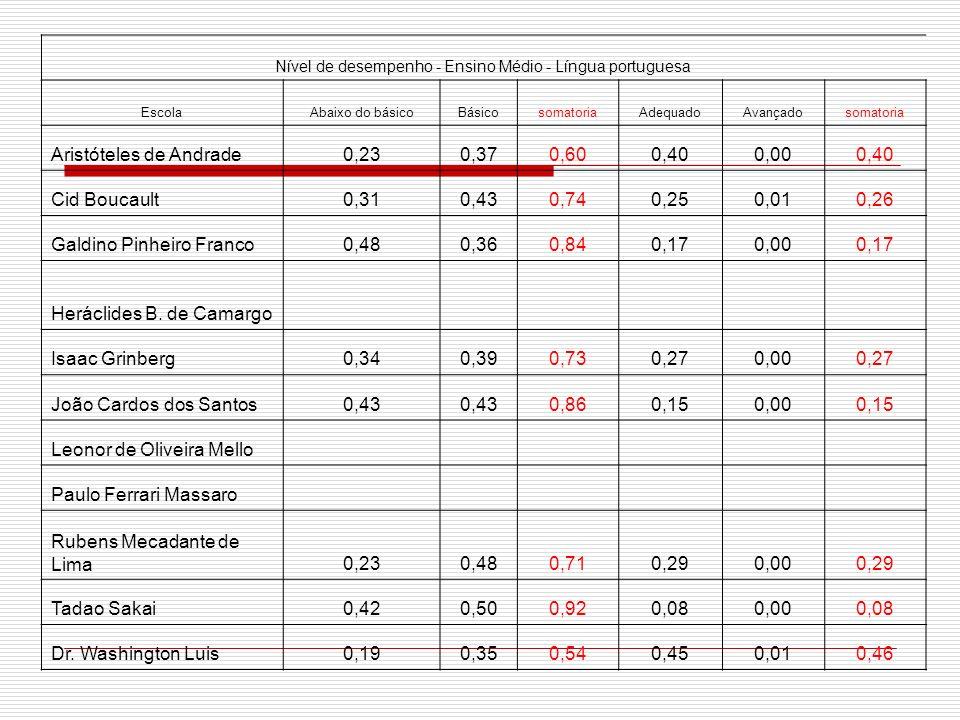 Nível de desempenho - Ensino Médio - Matemática Escola Abaixo do básico Básic o somatori a Adequad o Avançad o somatori a Aristóteles de Andrade0,490,511,000,00 Cid Boucault0,490,460,950,040,000,04 Galdino Pinheiro Franco0,670,320,990,010,000,01 Heráclides B.
