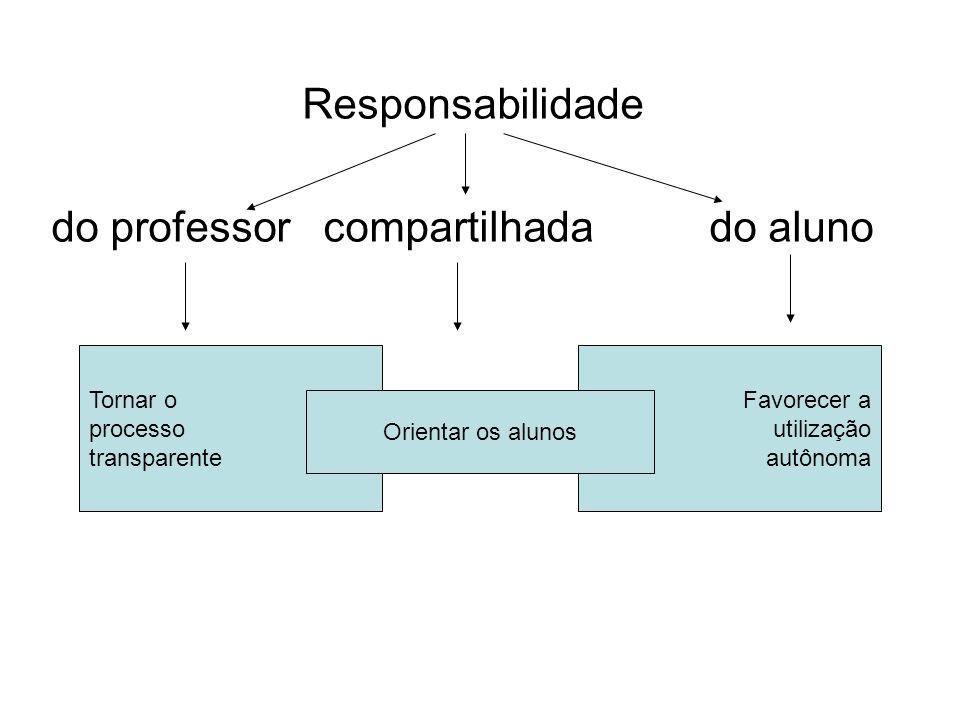 Favorecer a utilização autônoma Responsabilidade do professor compartilhada do aluno Tornar o processo transparente Orientar os alunos