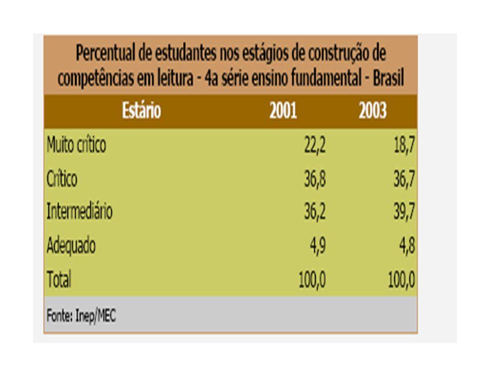 MODELO DE COMPREENSÃO LEITORA: Programa Tecendo Leituras LEITOR Processos TEXTO Contexto de produção Características do gênero CONTEXTO Psicológico Social