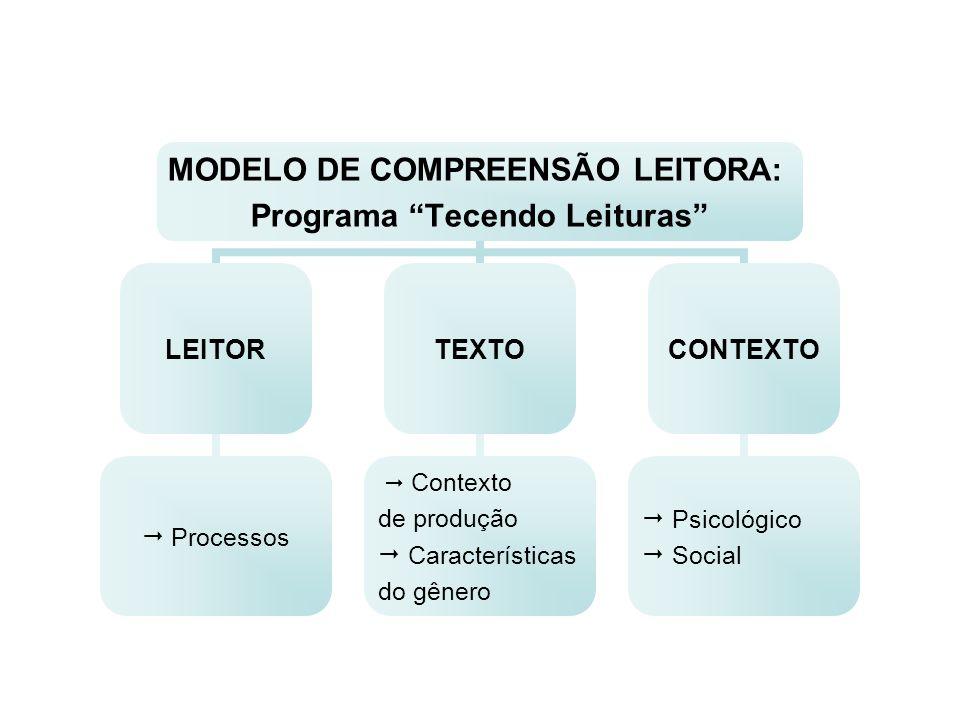 MODELO DE COMPREENSÃO LEITORA: Programa Tecendo Leituras LEITOR Processos TEXTO Contexto de produção Características do gênero CONTEXTO Psicológico So
