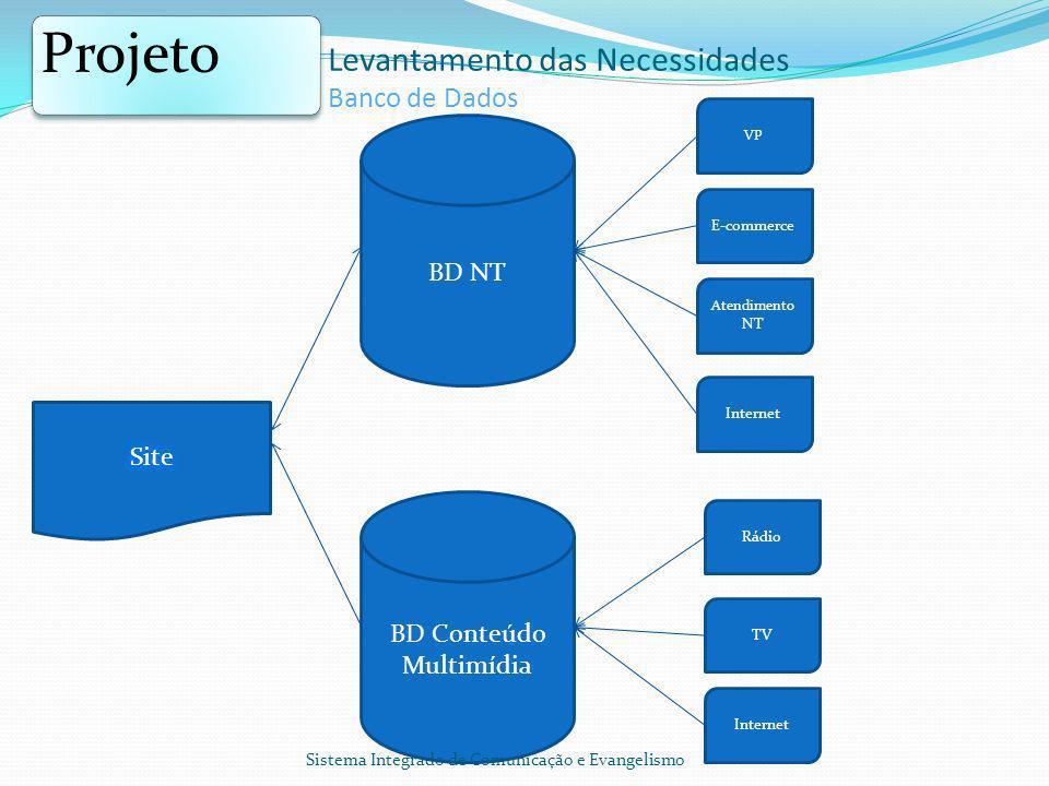 BD NT BD Conteúdo Multimídia VP E-commerce Atendimento NT Internet Rádio TV Internet Sistema Integrado de Comunicação e Evangelismo Projeto Levantamen