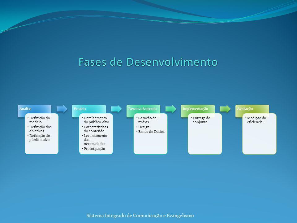 Análise Definição do modelo Definição dos objetivos Definição do público-alvo Projeto Detalhamento do público-alvo Características do conteúdo Levantamento das necessidades Prototipação Desenvolvimento Geração de mídias Design Banco de Dados Implementação Entrega do conjunto Avaliação Medição da eficiência