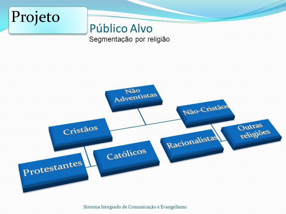Público Alvo Projeto Segmentação por religião Sistema Integrado de Comunicação e Evangelismo