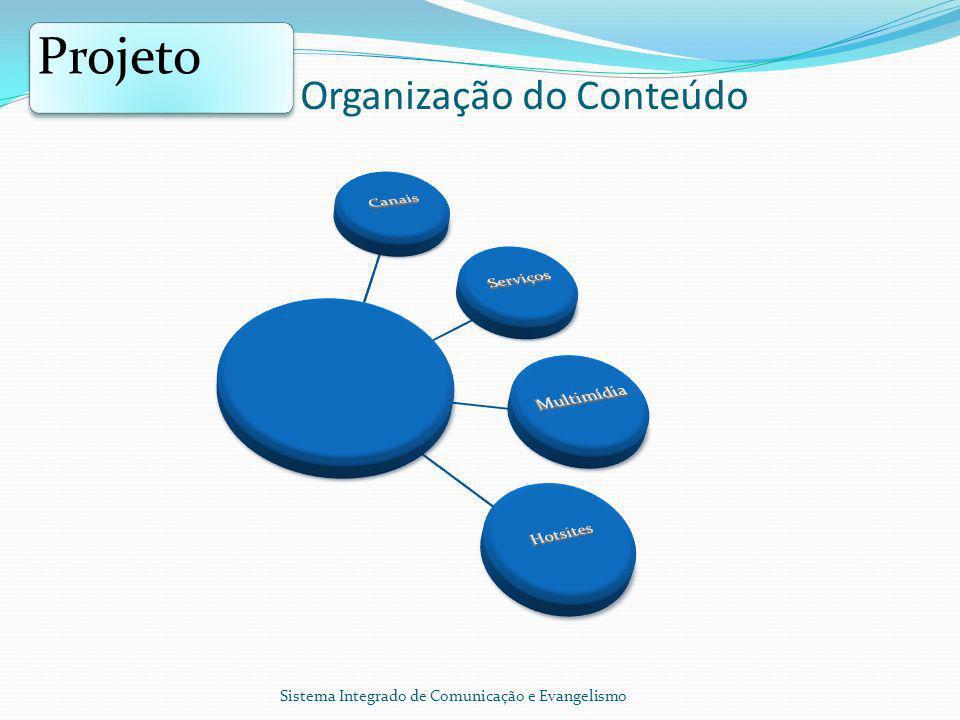 Organização do Conteúdo Projeto Sistema Integrado de Comunicação e Evangelismo
