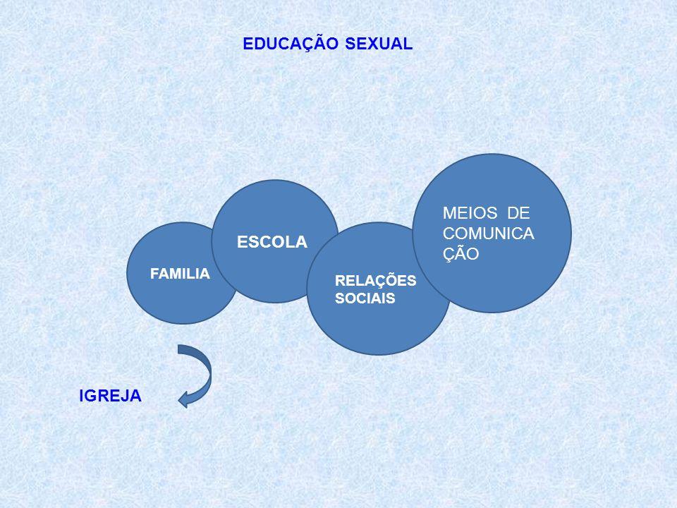 EDUCAÇÃO SEXUAL FAMILIA ESCOLA RELAÇÕES SOCIAIS MEIOS DE COMUNICA ÇÃO IGREJA