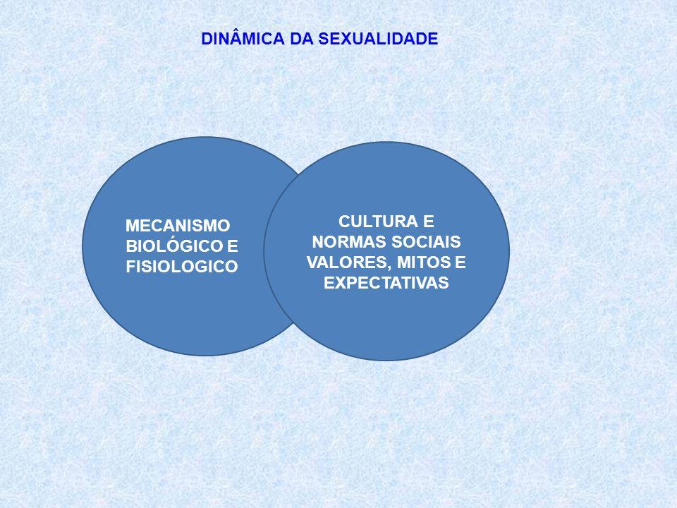 DINÂMICA DA SEXUALIDADE MECANISMO BIOLÓGICO E FISIOLOGICO CULTURA E NORMAS SOCIAIS VALORES, MITOS E EXPECTATIVAS