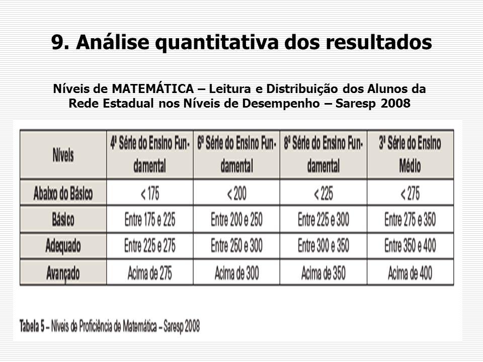 9. Análise quantitativa dos resultados Níveis de MATEMÁTICA – Leitura e Distribuição dos Alunos da Rede Estadual nos Níveis de Desempenho – Saresp 200