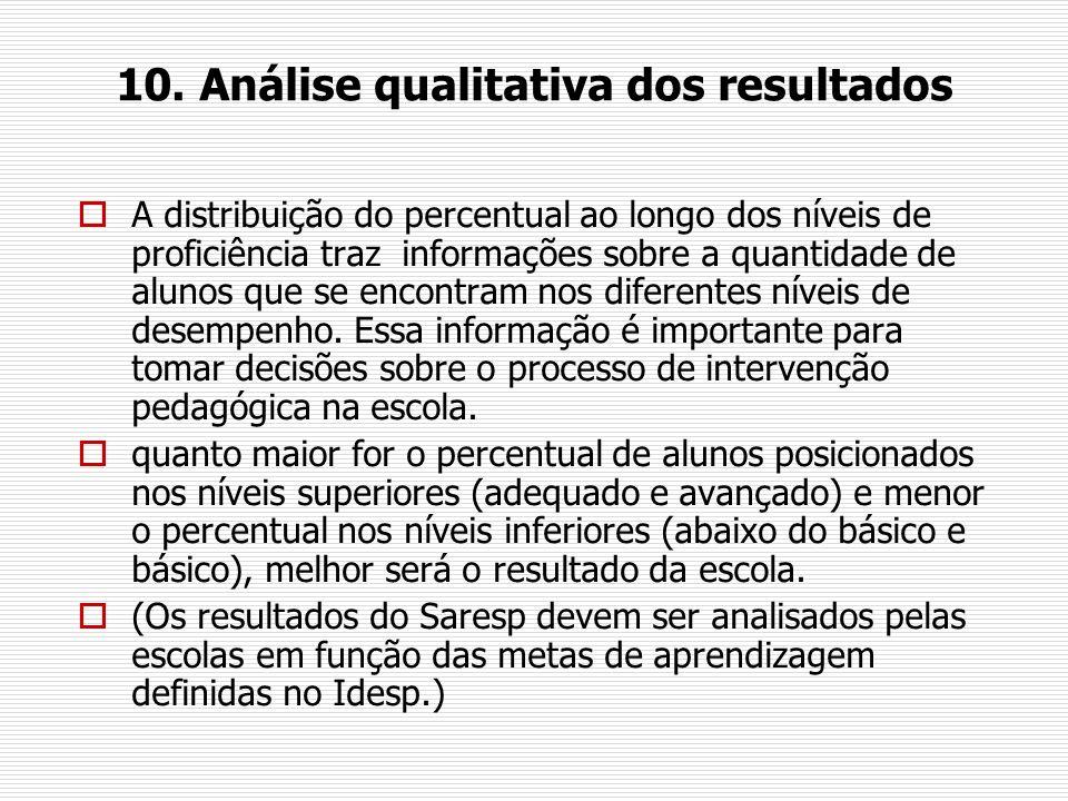 10. Análise qualitativa dos resultados A distribuição do percentual ao longo dos níveis de proficiência traz informações sobre a quantidade de alunos