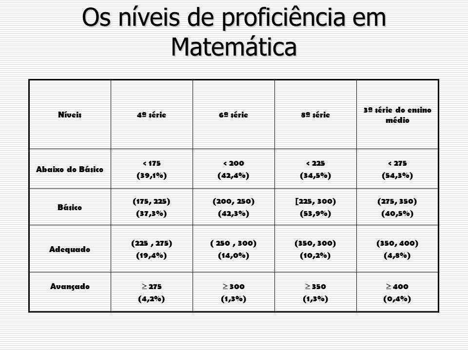 Os níveis de proficiência em Matemática Níveis4ª série6ª série8ª série 3ª série do ensino médio Abaixo do Básico < 175 (39,1%) < 200 (42,4%) < 225 (34