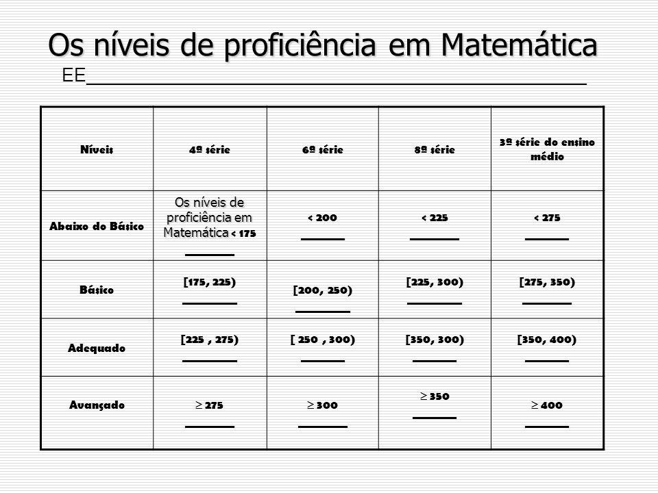 Os níveis de proficiência em Matemática Níveis4ª série6ª série8ª série 3ª série do ensino médio Abaixo do Básico Os níveis de proficiência em Matemáti