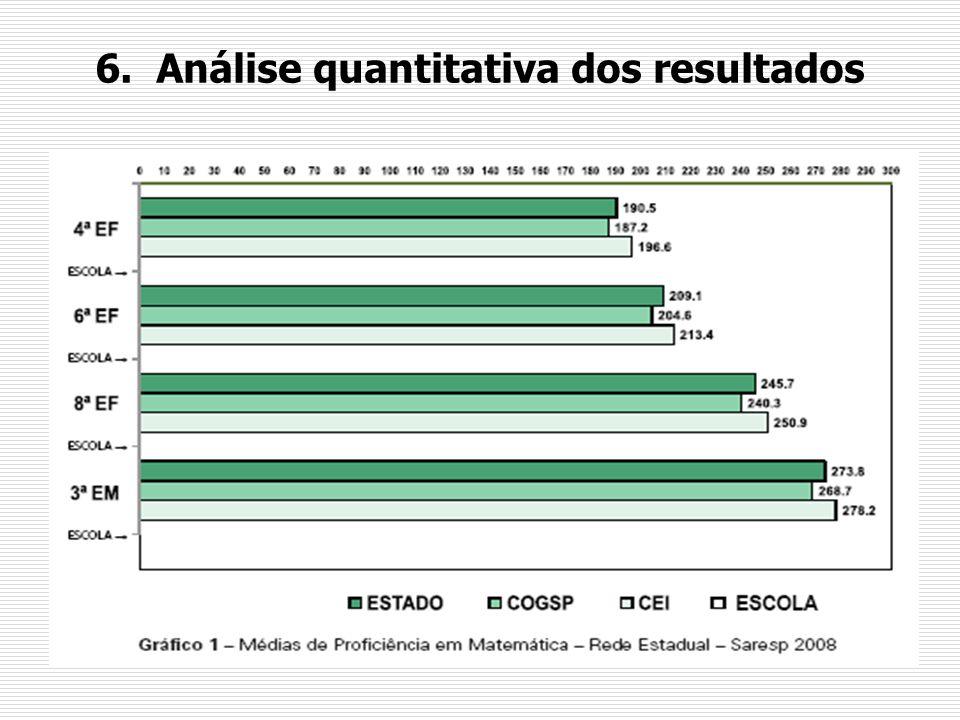 Os níveis de proficiência em Matemática Níveis4ª série6ª série8ª série 3ª série do ensino médio Abaixo do Básico < 175 (39,1%) < 200 (42,4%) < 225 (34,5%) < 275 (54,3%) Básico (175, 225) (37,3%) (200, 250) (42,3%) [225, 300) (53,9%) (275, 350) (40,5%) Adequado (225, 275) (19,4%) ( 250, 300) (14,0%) (350, 300) (10,2%) (350, 400) (4,8%) Avançado 275 (4,2%) 300 (1,3%) 350 (1,3%) 400 (0,4%)