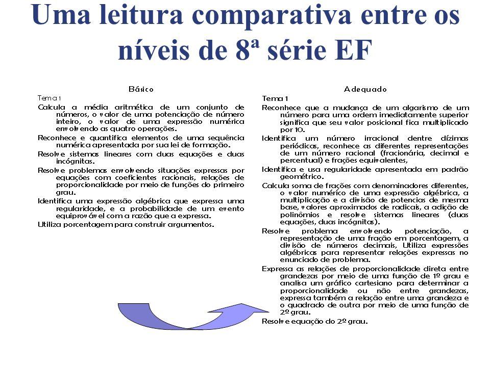 Uma leitura comparativa entre os níveis de 8ª série EF