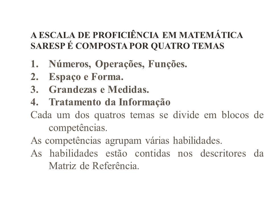 A ESCALA DE PROFICIÊNCIA EM MATEMÁTICA SARESP É COMPOSTA POR QUATRO TEMAS 1.Números, Operações, Funções. 2.Espaço e Forma. 3.Grandezas e Medidas. 4.Tr