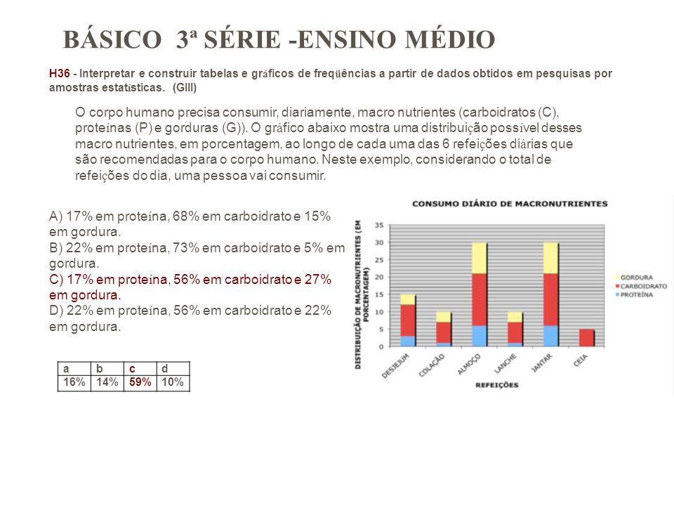 BÁSICO 3ª SÉRIE -ENSINO MÉDIO H36 - Interpretar e construir tabelas e gr á ficos de freq ü ências a partir de dados obtidos em pesquisas por amostras