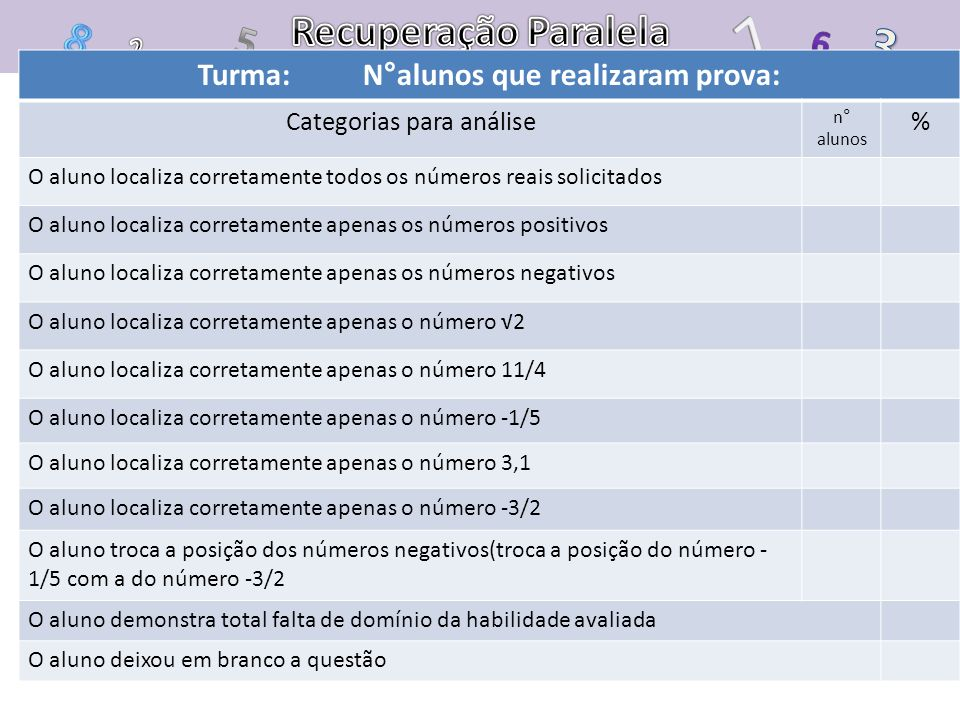 Turma: N°alunos que realizaram prova: Categorias para análise n° alunos % O aluno localiza corretamente todos os números reais solicitados O aluno loc