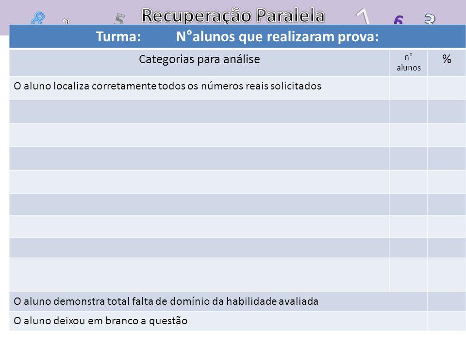 Turma: N°alunos que realizaram prova: Categorias para análise n° alunos % O aluno localiza corretamente todos os números reais solicitados O aluno dem