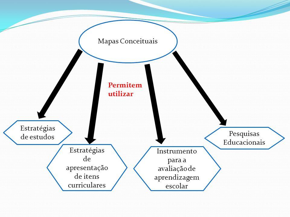 Mapas Conceituais Permitem utilizar Estratégias de estudos Estratégias de apresentação de itens curriculares Instrumento para a avaliação de aprendiza