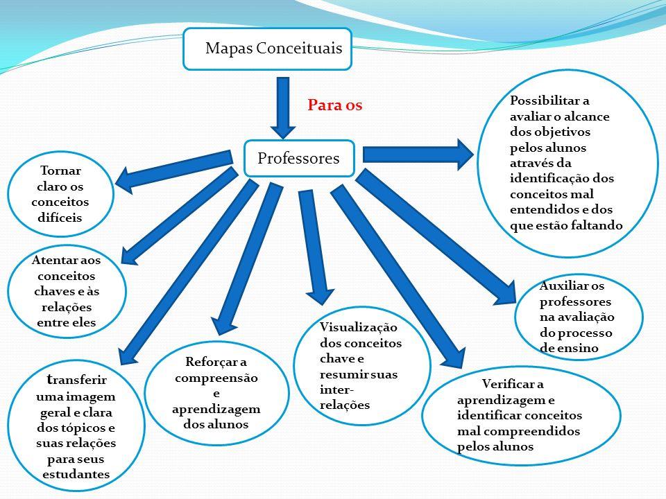 Mapas Conceituais Professores Para os Tornar claro os conceitos difíceis Atentar aos conceitos chaves e às relações entre eles t ransferir uma imagem