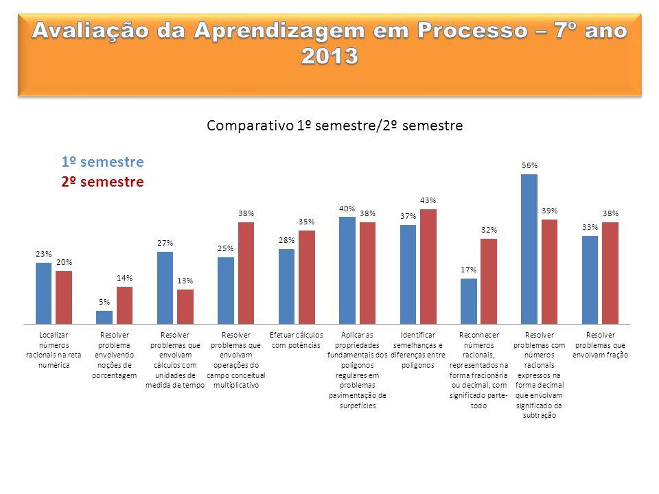 Comparativo 1º semestre/2º semestre 1º semestre 2º semestre