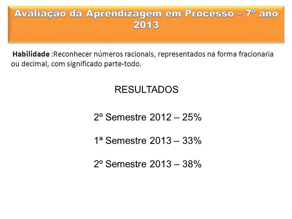 RESULTADOS 2º Semestre 2012 – 25% 1ª Semestre 2013 – 33% 2º Semestre 2013 – 38% Habilidade :Reconhecer números racionais, representados na forma fracionaria ou decimal, com significado parte-todo.