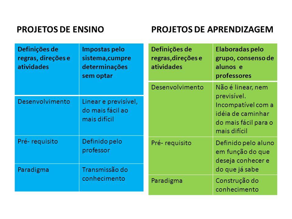 PROJETOS DE ENSINO Definições de regras, direções e atividades Impostas pelo sistema,cumpre determinações sem optar DesenvolvimentoLinear e previsível