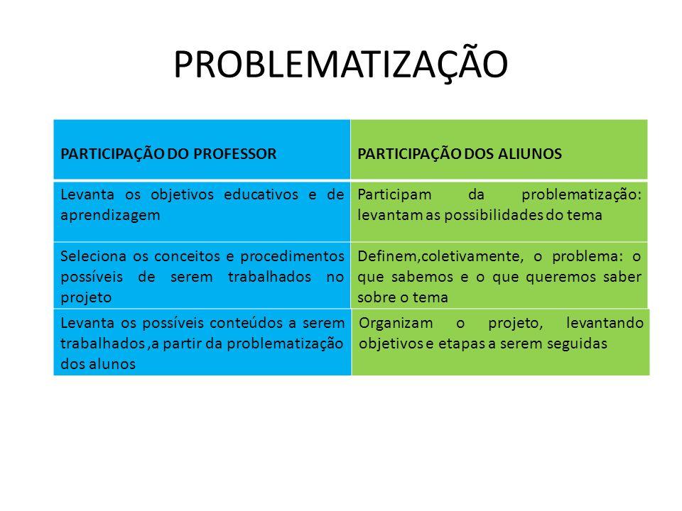PROBLEMATIZAÇÃO PARTICIPAÇÃO DO PROFESSORPARTICIPAÇÃO DOS ALIUNOS Levanta os objetivos educativos e de aprendizagem Participam da problematização: lev