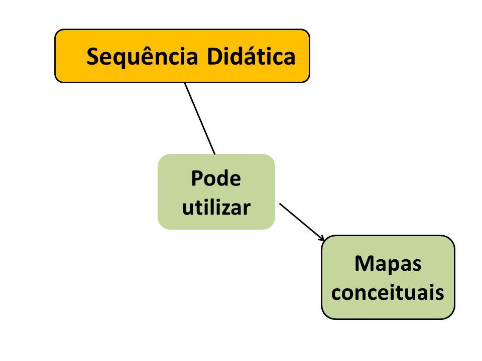 Sequência Didática É uma sequência de Para promover Pesquisa individual como Aulas práticas Ensino e aprendizagem leitura atividades Trabalho em grupo Análise de textos Aulas expositivas
