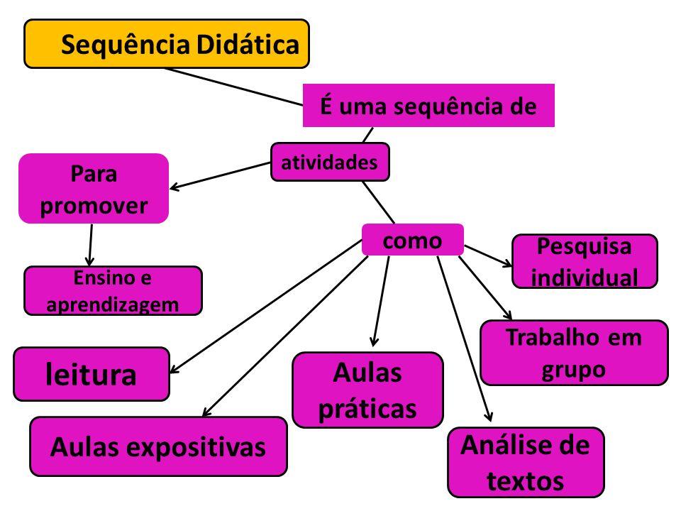 Sequência Didática É uma sequência de Para promover Pesquisa individual como Aulas práticas Ensino e aprendizagem leitura atividades Trabalho em grupo