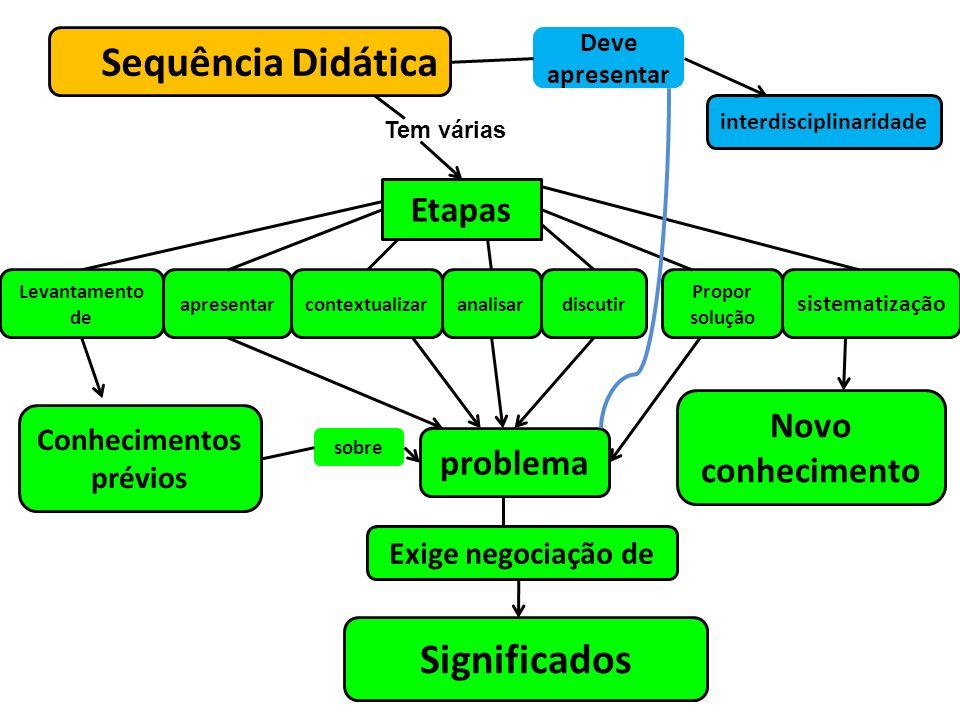 Sequência Didática Etapas sistematização discutiranalisar problema Conhecimentos prévios sobre contextualizar Novo conhecimento Exige negociação de Si