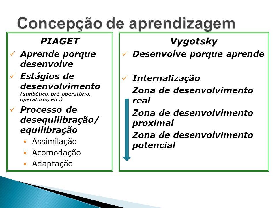 PIAGET Aprende porque desenvolve Estágios de desenvolvimento (simbólico, pré-operatório, operatório, etc.) Processo de desequilibração/ equilibração Assimilação Acomodação Adaptação Vygotsky Desenvolve porque aprende Internalização Zona de desenvolvimento real Zona de desenvolvimento proximal Zona de desenvolvimento potencial