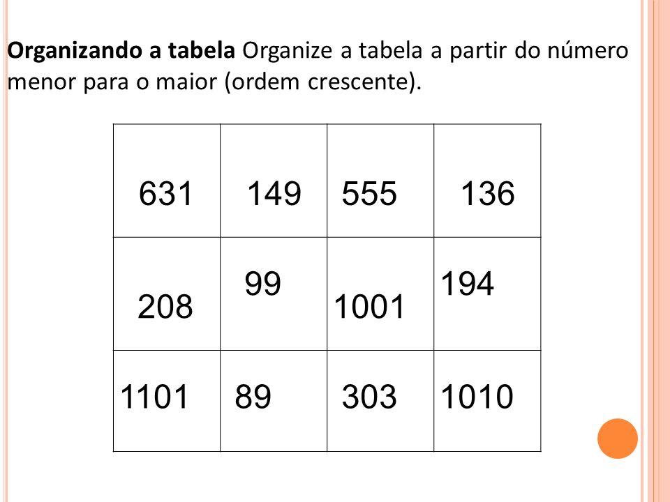 Organizando a tabela Organize a tabela a partir do número menor para o maior (ordem crescente). 631149 555 136 208 99 1001 194 1101 89 3031010
