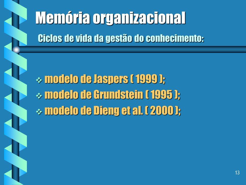 12 Memória organizacional Consideração Final I uma memória organizacional deveria fornecer o bom conhecimento ou informação à pessoa certa no momento